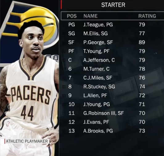 nba2k17-pacers-ratings