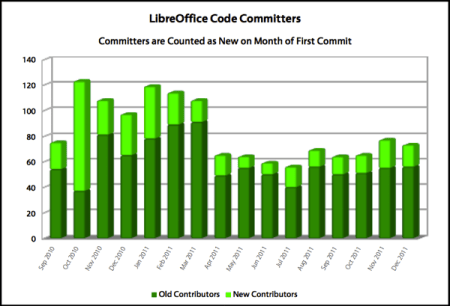 old + new LibreOffice committers