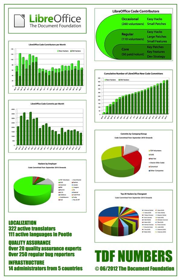 TDF InfoGraphics June 2012