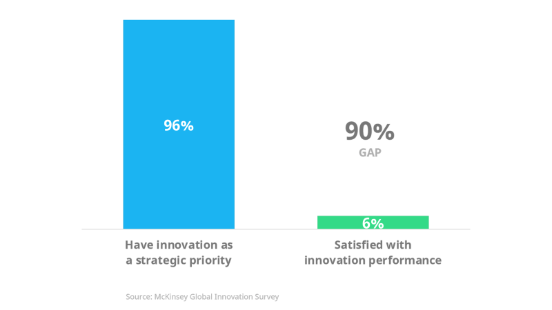 The Innovation Execution Gap is big