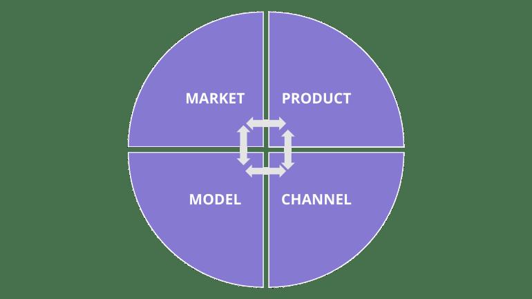 Ajuste produto-mercado-canal-modelo
