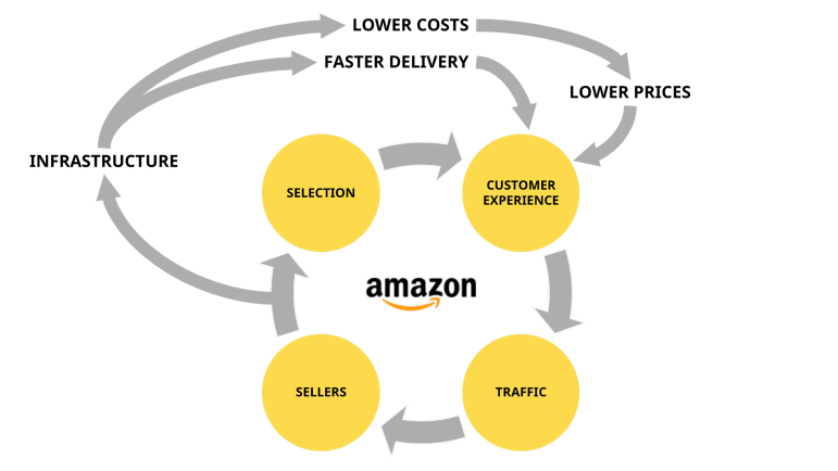 Volante do crescimento da Amazon