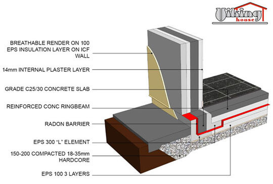 Innovations in building materials towerinthesky77 for Disadvantages of insulated concrete forms