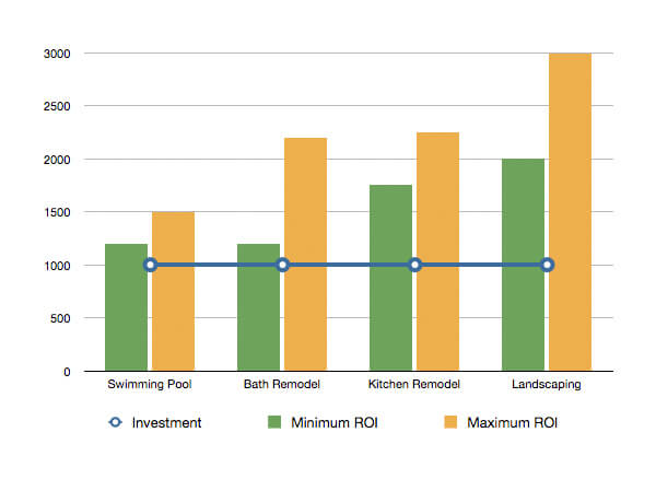 Landscaping ROI Chart, Bay Area landscapers.