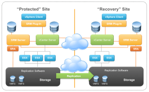 VMware-SRM