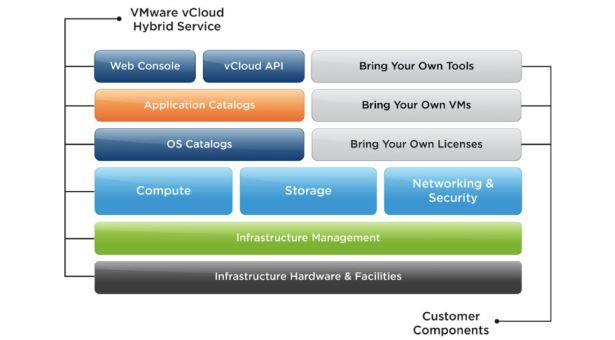 VMware vCloud - Public Cloud Options