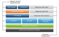 VMware vCloud - Public Cloud Options