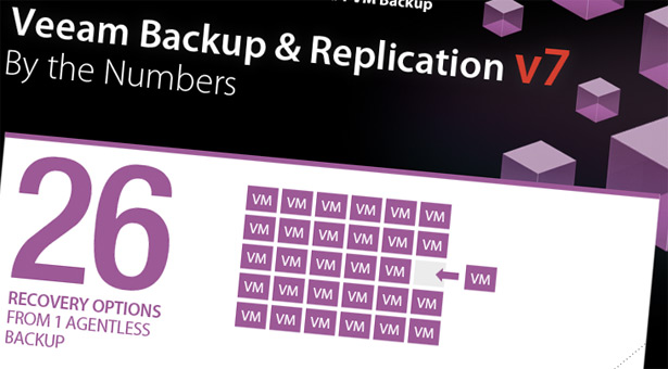 Veeam Backup & Replication V7 is here