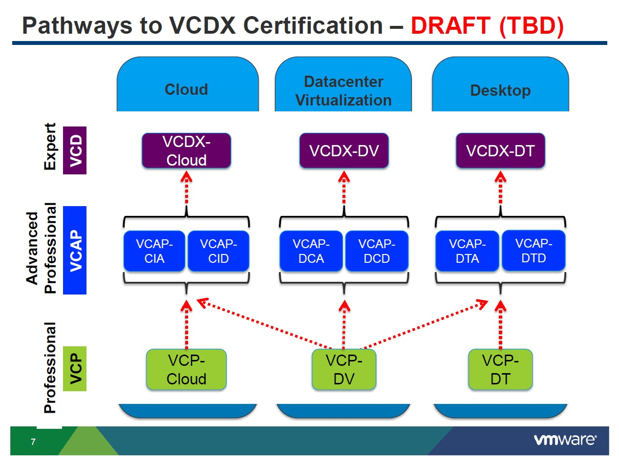 Passed vcdx my experience and tips viktorious in this article i want to share my experiences which will help you to achieve the vcdx certification lets first outline the process for vcdx dcv xflitez Images