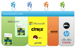 vCloud Automation Center Architecture