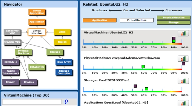 Operations Management with VMturbo 4.5