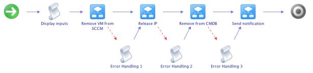 vCO error handling example