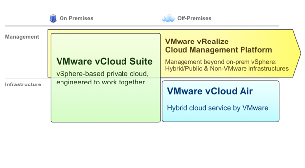Live from VMworld 2014: A closer look at VMware vRealize