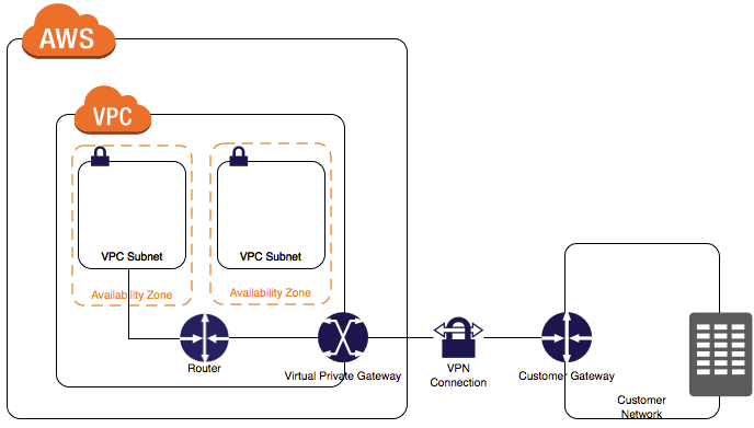 vpn04 - Connect To Aws Vpn From Windows