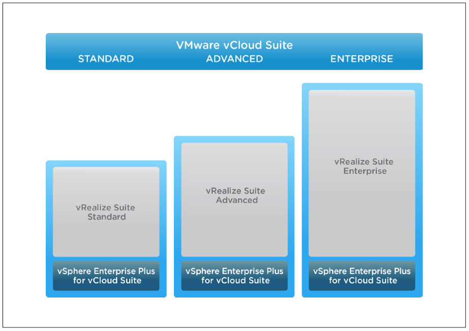 Clarifying vRealize Suite licensing