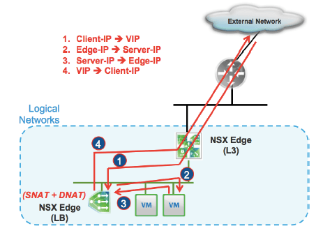 One-armed versus inline load balancer with vRA and NSX