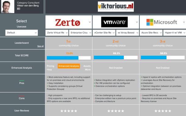 VMware SRM | viktorious nl – Virtualization & Cloud Management