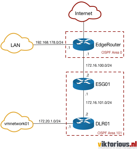 Building a basic routed network infrastructure with Ubiquiti EdgeOS