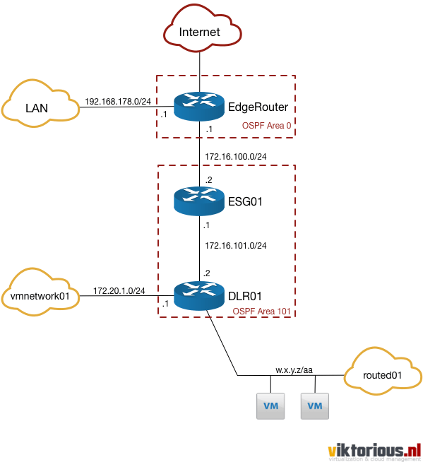 Deploy an nsx routed network with vrealize automation viktorious blueprint in vra that will deploy a routed network to the nsx infrastructure for more details on a routed network see this earlier post malvernweather Images