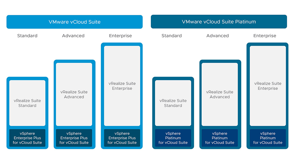 vCloud Suite Platinum is GA - some details on this new licensing option