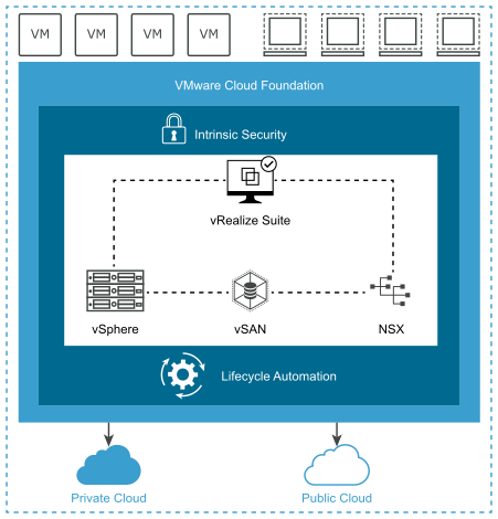VMware Cloud Foundation: Licensing, Packaging and Bill of Materials