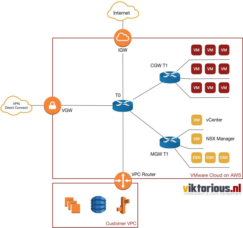 VMware Cloud on AWS with NSX-T networking basics