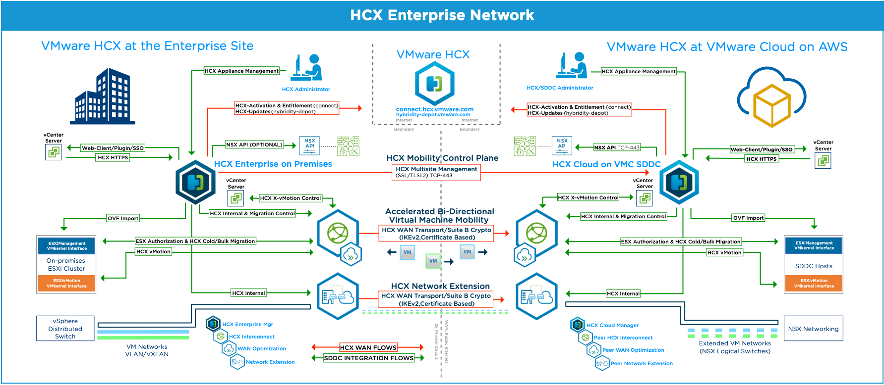 A closer look at HCX on VMConAWS (Part 1): Introduction
