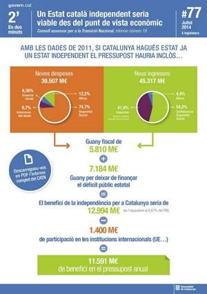 Estat català independent