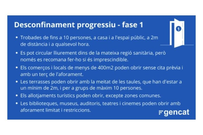 Fase 1 del desconfinament progressiu