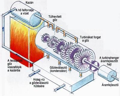 A kazánokból a vízgőzt a sebességszabályzón keresztül a fúvókákba vezetik 4fabd37d18