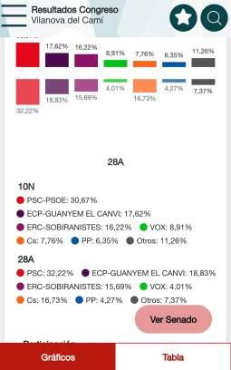 Grafic senat 10N