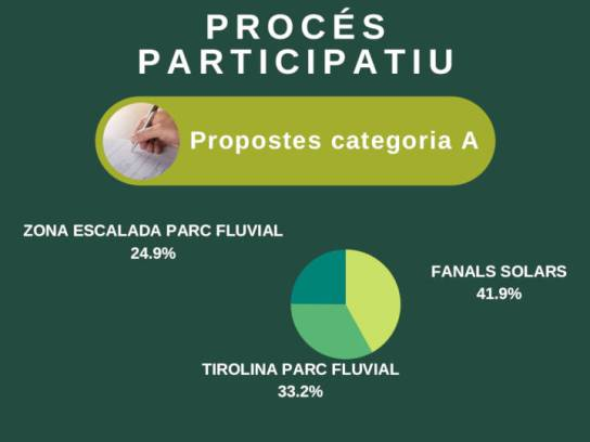 PROCES PARTICIPATIU categoria a