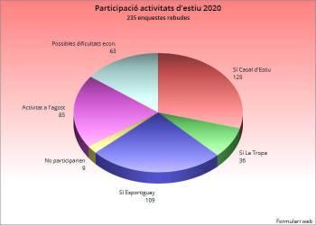 Resultats enquesta activitats estiu 2020
