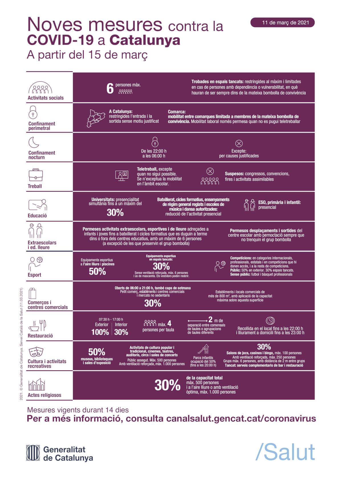 mesures-15-marc-infografia
