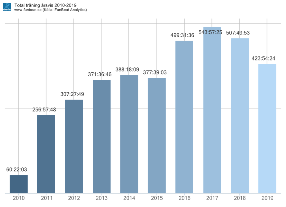 Träningstimmar årsvis 2010-2019