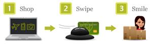 smartswipe 1 2 3