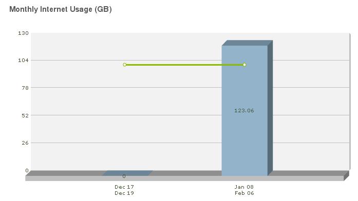 Shaw Bandwidth Usage