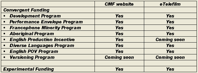 CMF Telefilm Funding