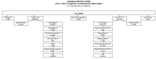 CMF 2011-10 Program Budget Allocation