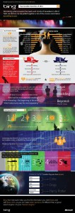 Bing Canada Infograph