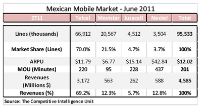 Mexican Mobile Market