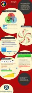 6s Marketing Google Plus Infographic