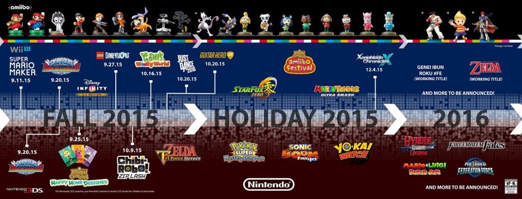 NintendoE3 2015 Roadmap