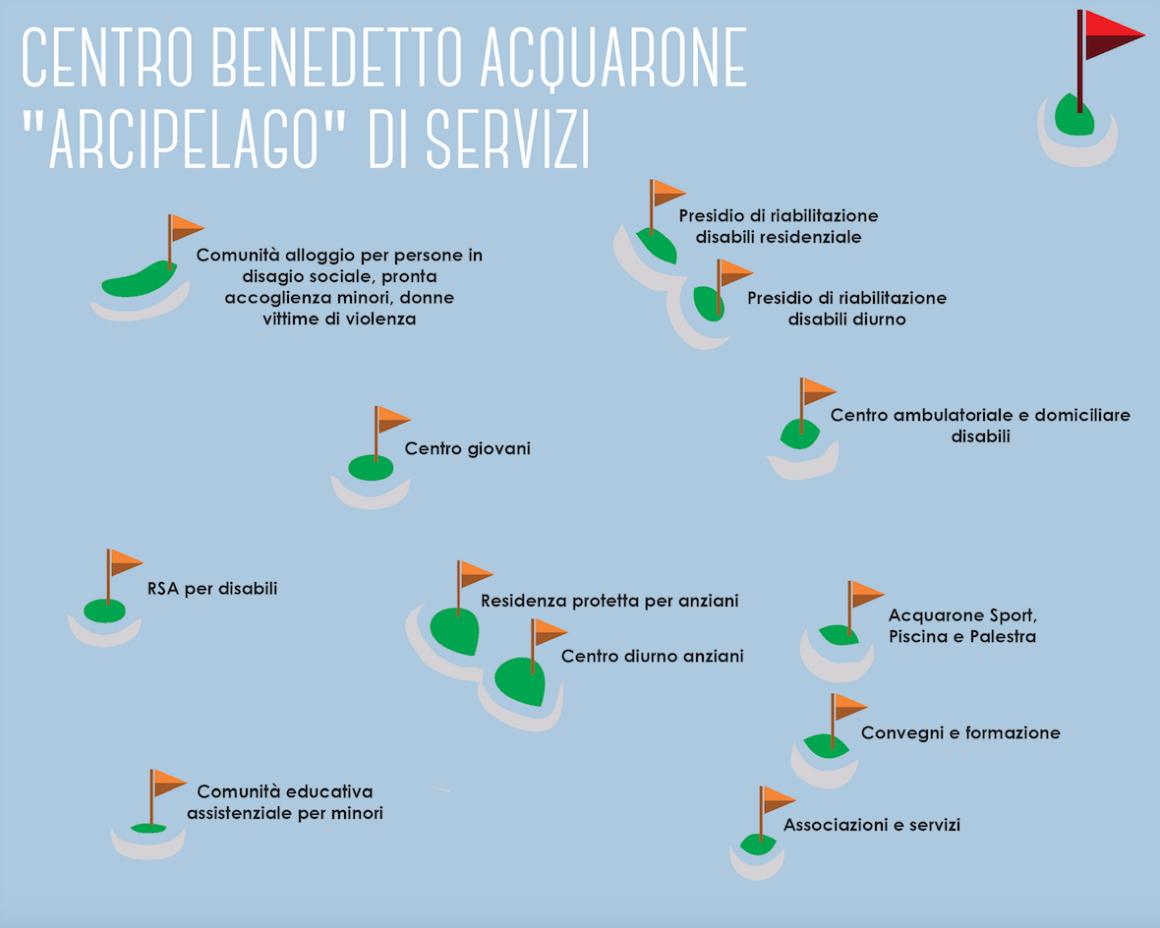 Centro Benedetto Acquarone arcipelago di servizi