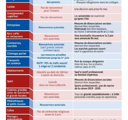 Covid 19 – Déconfinement : le plan du gouvernement