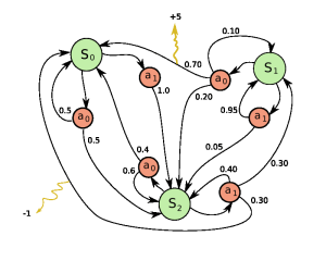 Reinforcement Learning: Building programs that can learn the best strategy (choices of actions 'a') to take in every state ('S') to maximise the payoff (e.g. +1, -1))