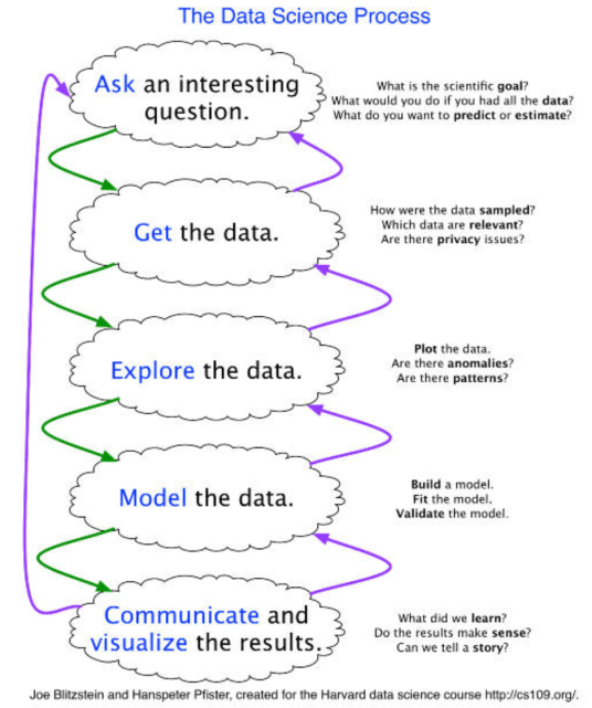 The Data Science Process