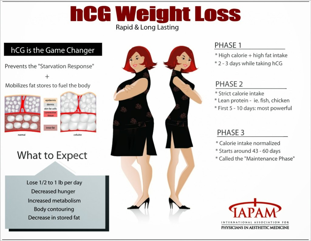 HCG Diet Reviews: Details Dr. Simeon's Failed to Teach You About HCG Diet Plan