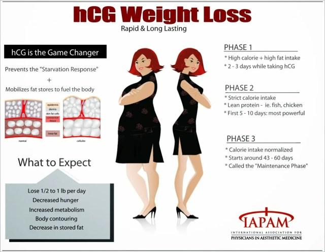Hcg Weight Loss Program Atlanta Ga