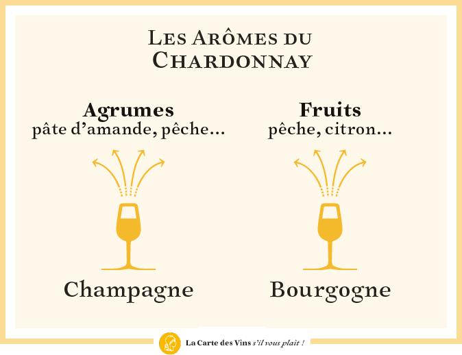 arômes du Chardonnay